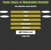 Younn Zahary vs Mahamadou Dembele h2h player stats