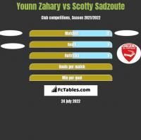 Younn Zahary vs Scotty Sadzoute h2h player stats