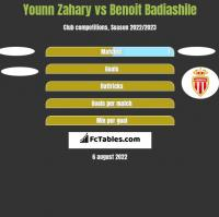 Younn Zahary vs Benoit Badiashile h2h player stats