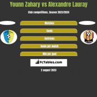 Younn Zahary vs Alexandre Lauray h2h player stats