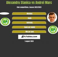 Alexandru Stanica vs Andrei Marc h2h player stats