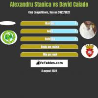 Alexandru Stanica vs David Caiado h2h player stats