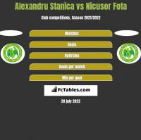 Alexandru Stanica vs Nicusor Fota h2h player stats