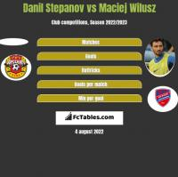Danil Stepanov vs Maciej Wilusz h2h player stats