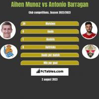 Aihen Munoz vs Antonio Barragan h2h player stats