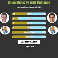 Aihen Munoz vs Aritz Elustondo h2h player stats