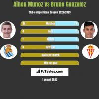 Aihen Munoz vs Bruno Gonzalez h2h player stats