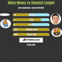 Aihen Munoz vs Clement Lenglet h2h player stats