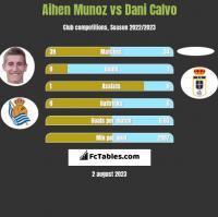 Aihen Munoz vs Dani Calvo h2h player stats