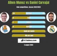 Aihen Munoz vs Daniel Carvajal h2h player stats