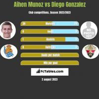 Aihen Munoz vs Diego Gonzalez h2h player stats