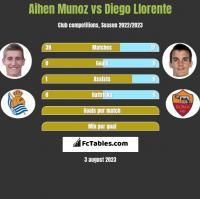 Aihen Munoz vs Diego Llorente h2h player stats