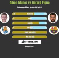 Aihen Munoz vs Gerard Pique h2h player stats