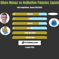 Aihen Munoz vs Helibelton Palacios Zapata h2h player stats