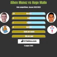 Aihen Munoz vs Hugo Mallo h2h player stats
