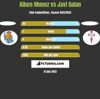 Aihen Munoz vs Javi Galan h2h player stats