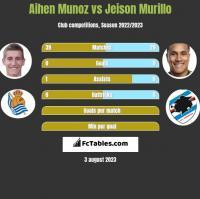 Aihen Munoz vs Jeison Murillo h2h player stats