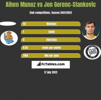 Aihen Munoz vs Jon Gorenc-Stankovic h2h player stats