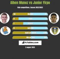 Aihen Munoz vs Junior Firpo h2h player stats