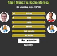 Aihen Munoz vs Nacho Monreal h2h player stats