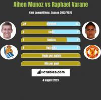 Aihen Munoz vs Raphael Varane h2h player stats