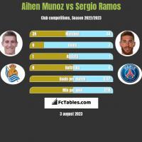 Aihen Munoz vs Sergio Ramos h2h player stats