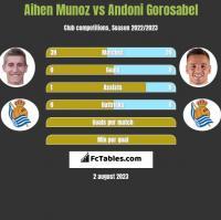 Aihen Munoz vs Andoni Gorosabel h2h player stats