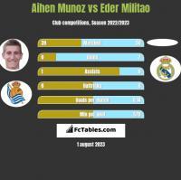 Aihen Munoz vs Eder Militao h2h player stats