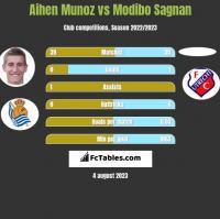 Aihen Munoz vs Modibo Sagnan h2h player stats