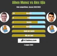 Aihen Munoz vs Alex Ujia h2h player stats