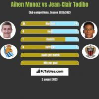 Aihen Munoz vs Jean-Clair Todibo h2h player stats