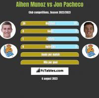 Aihen Munoz vs Jon Pacheco h2h player stats