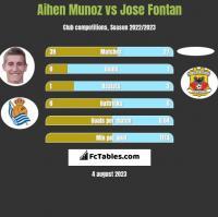 Aihen Munoz vs Jose Fontan h2h player stats