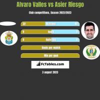 Alvaro Valles vs Asier Riesgo h2h player stats