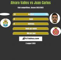 Alvaro Valles vs Juan Carlos h2h player stats