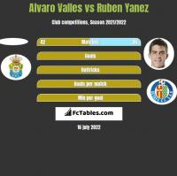 Alvaro Valles vs Ruben Yanez h2h player stats