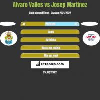 Alvaro Valles vs Josep Martinez h2h player stats