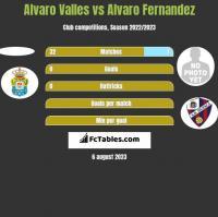 Alvaro Valles vs Alvaro Fernandez h2h player stats