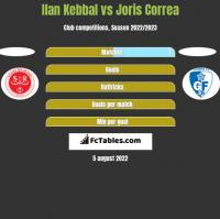 Ilan Kebbal vs Joris Correa h2h player stats