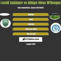 Lechii Sudalaev vs Ablaye Vieux M'Bengue h2h player stats