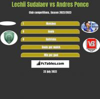 Lechii Sudalaev vs Andres Ponce h2h player stats