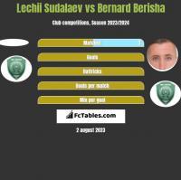 Lechii Sudalaev vs Bernard Berisha h2h player stats