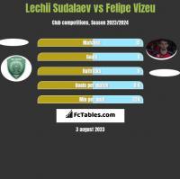 Lechii Sudalaev vs Felipe Vizeu h2h player stats