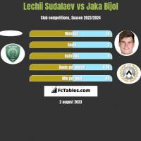 Lechii Sudalaev vs Jaka Bijol h2h player stats