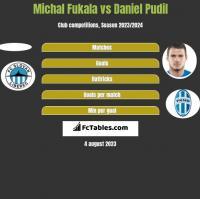 Michal Fukala vs Daniel Pudil h2h player stats