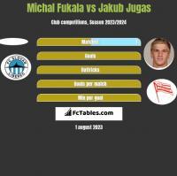 Michal Fukala vs Jakub Jugas h2h player stats