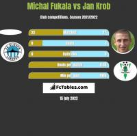 Michal Fukala vs Jan Krob h2h player stats