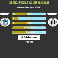 Michal Fukala vs Lukas Havel h2h player stats