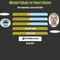 Michal Fukala vs Pavel Cmovs h2h player stats