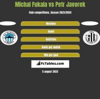 Michal Fukala vs Petr Javorek h2h player stats